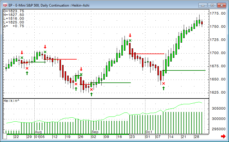 Heiken ashi trading strategy in hindi