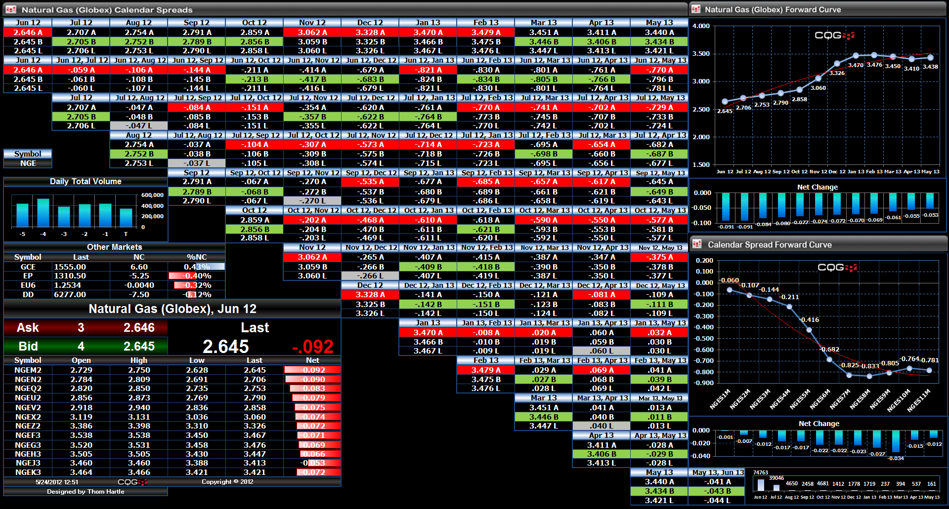 natural gas exchange traded spread matrix version 3 cqg news