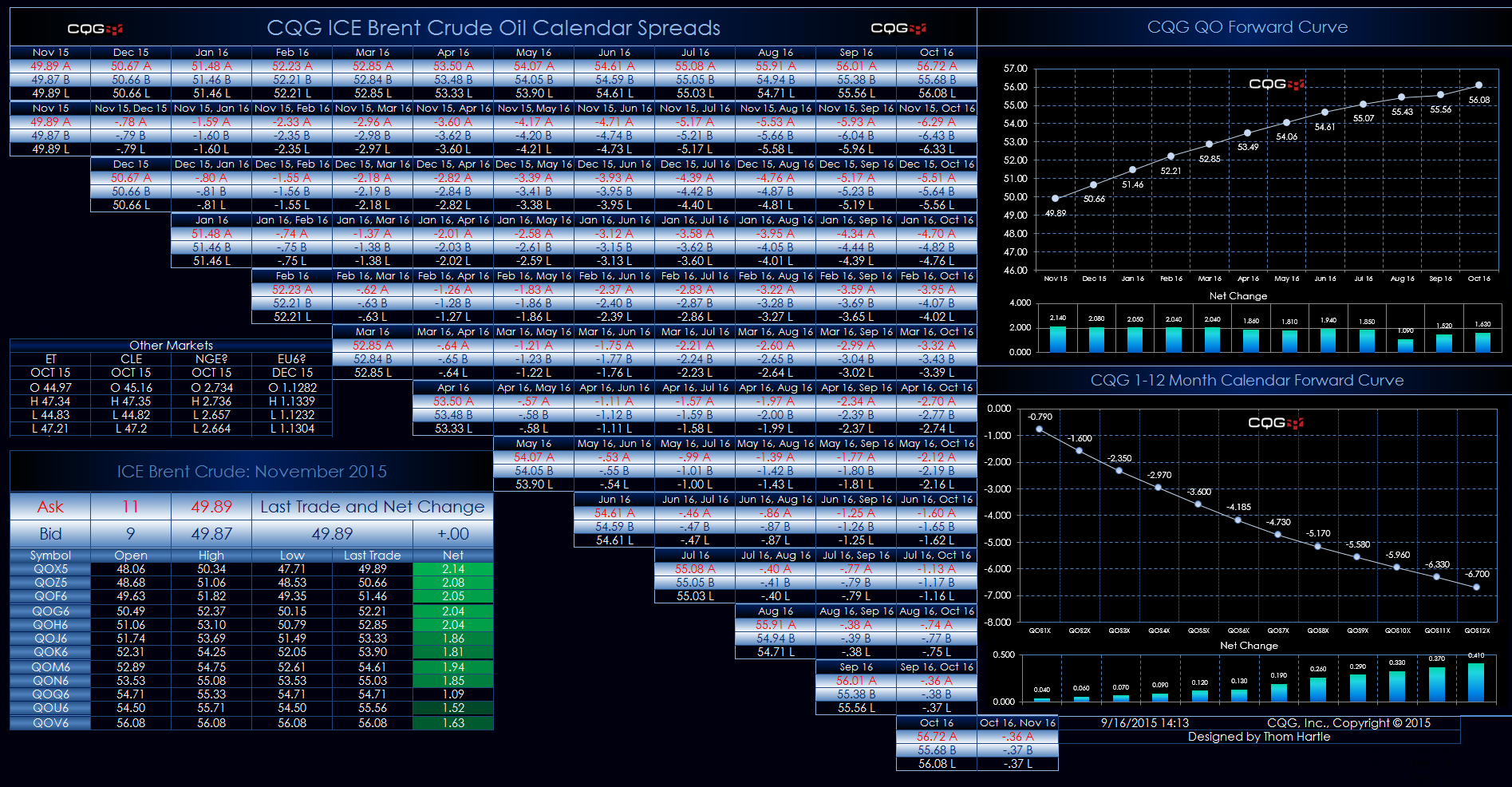 ICE Brent Crude Oil Exchange-Traded Spreads Dashboard | CQG News
