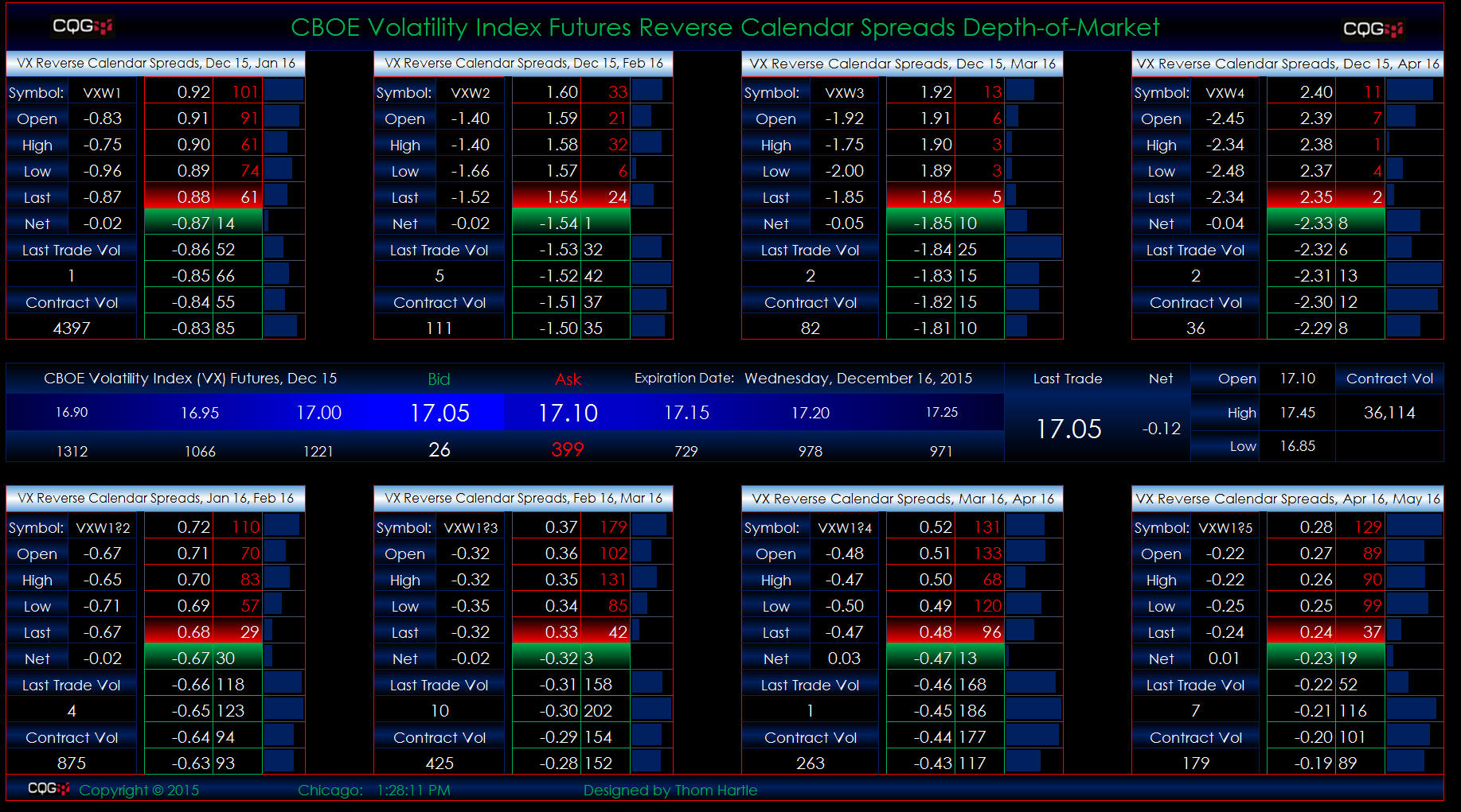 Index spread options trading
