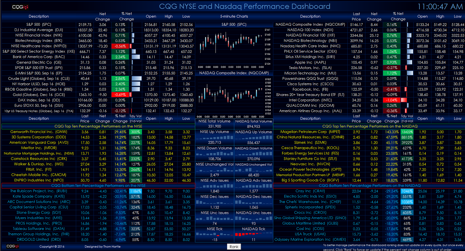Nyse and nasdaq performance dashboard cqg news the two tables on the left hand side are the top and bottom ten nyse traded stocks by percentage gainloss excel dynamically ranks these two buycottarizona