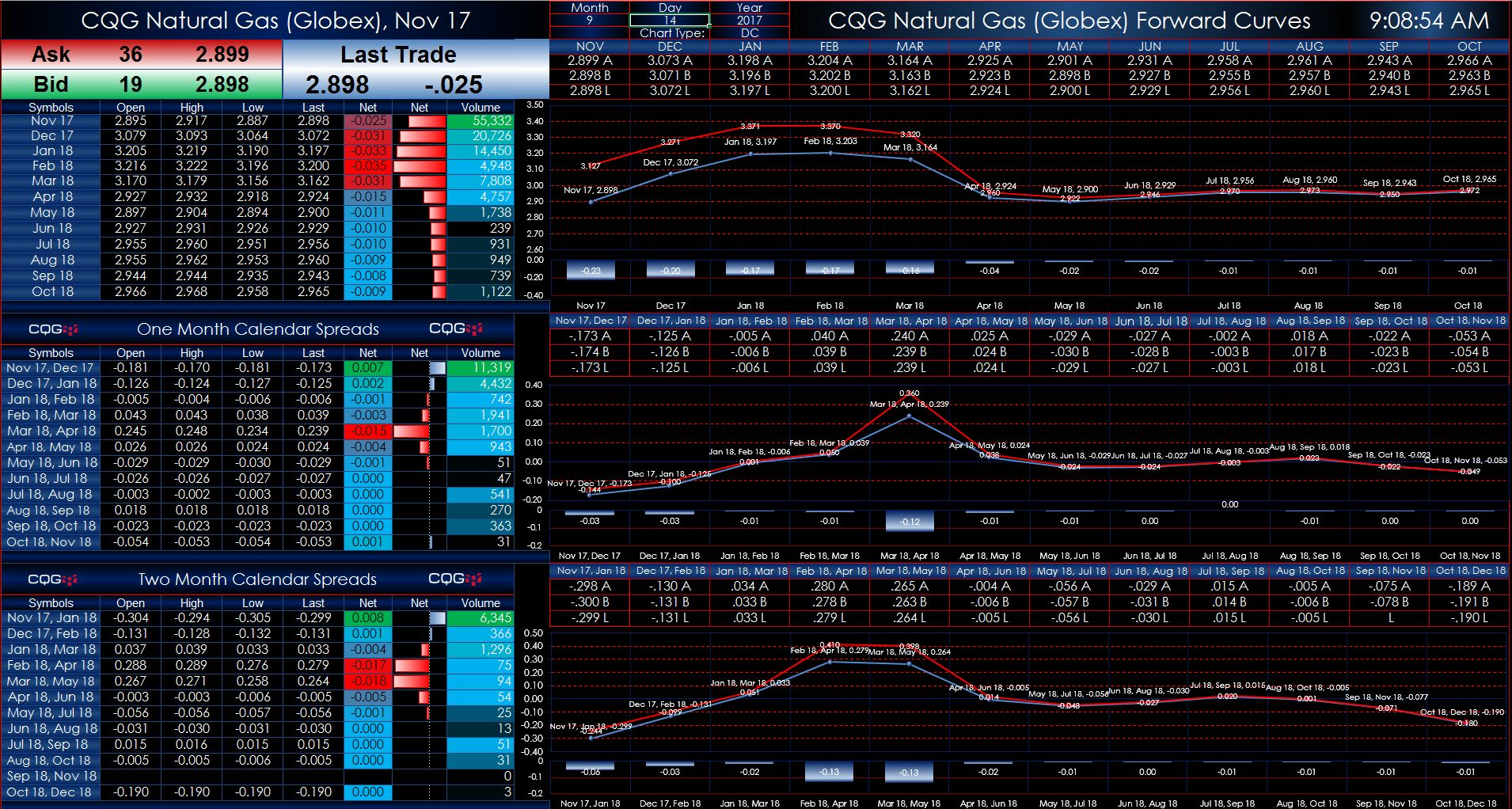 Natural gas market spreads and strips dashboard cqg news the final tab displays winter and summer strips for the next two years you can also enter in a date and see where the same strip was trading up to 300 days biocorpaavc