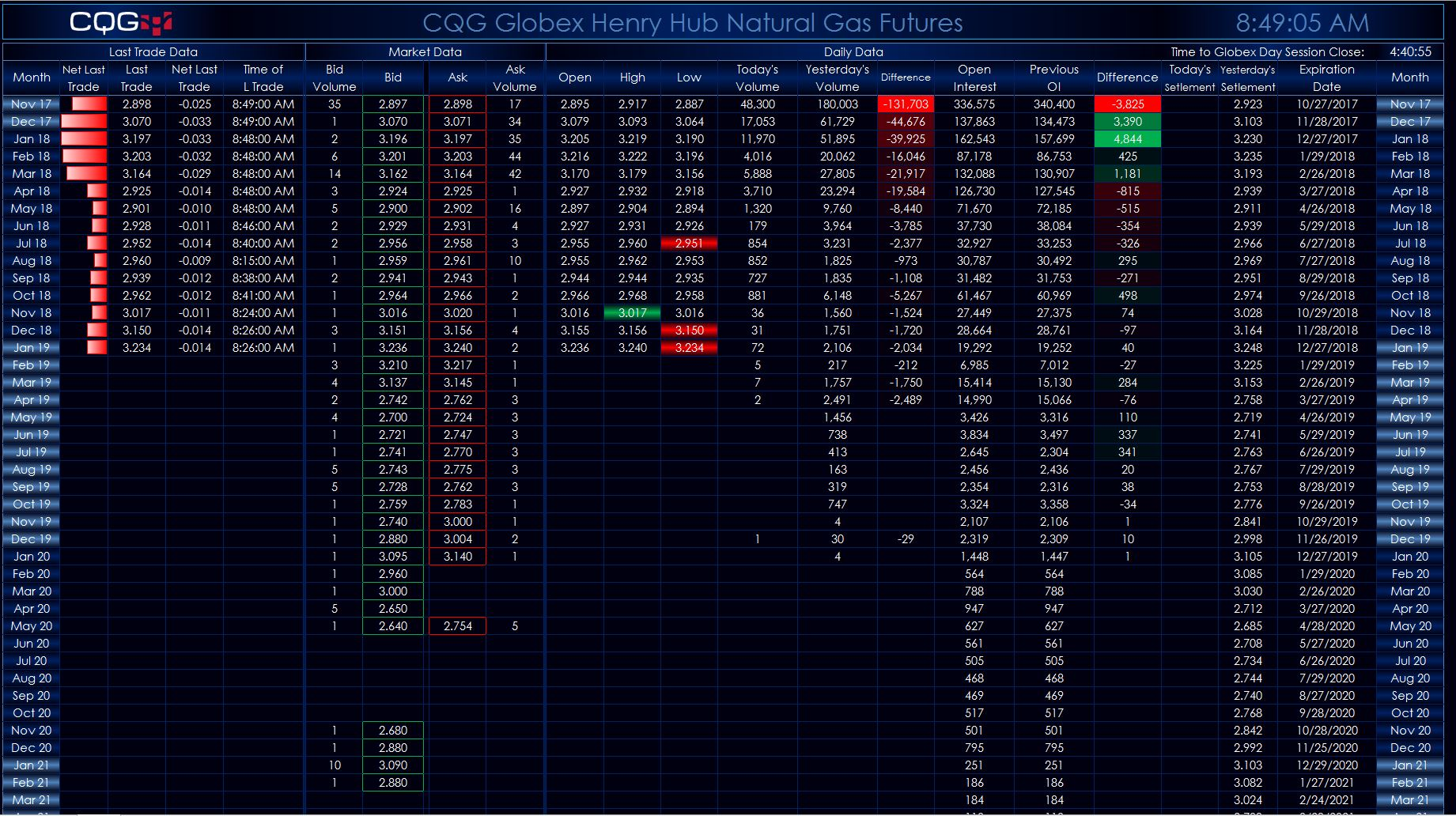 Natural gas market spreads and strips dashboard cqg news the second tab displays 1 through 6 month calendar spreads the dashboard offers the ability to enter a date to compare where the same calendar spreads biocorpaavc