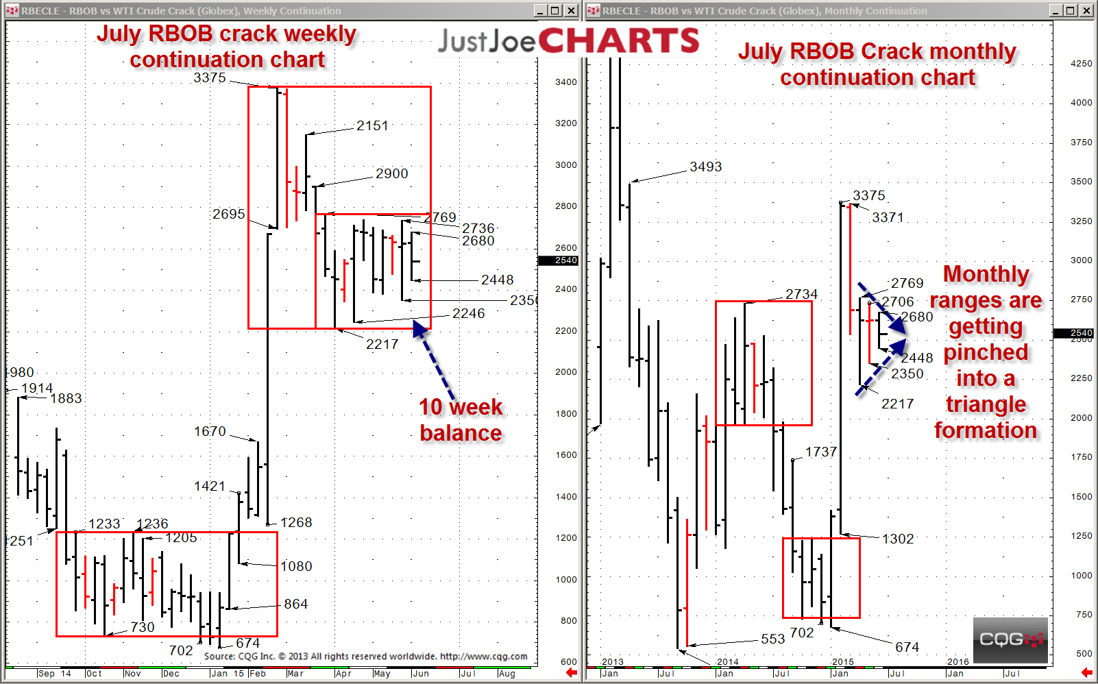 A significant move may be ahead in the rbob crack spread cqg news
