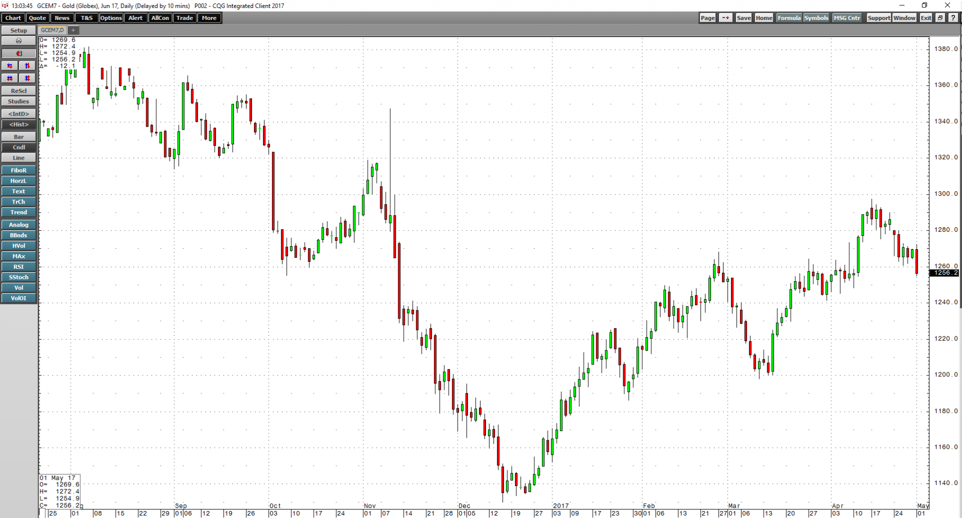 Gold Three Charts Spell Confusion